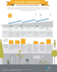 residential solar financing infographic