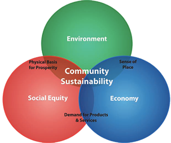 Creat\ing a Sustainable San Antonio through the Deployment of Community Wide Sustainability